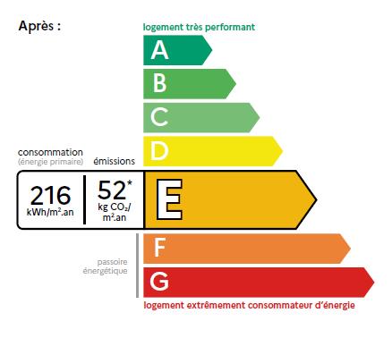 DPE 2021: le point sur la réforme avec votre diagnostiqueur immobilier de Seine-et-Marne